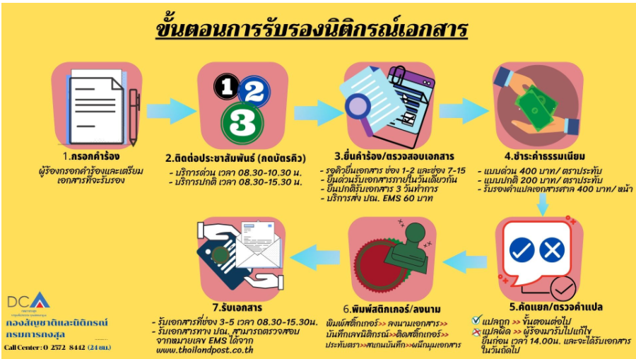 Consulat Thai